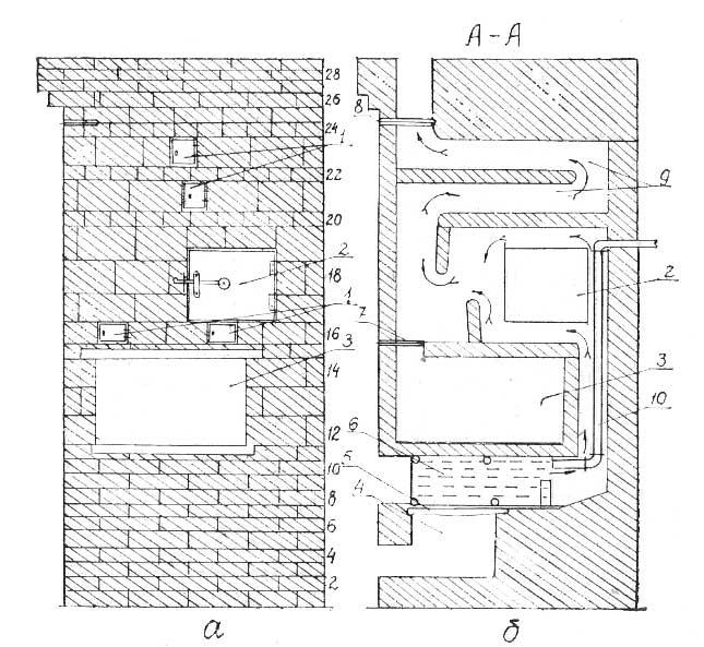 Печь отопительно-варочная № 11, вид спереди (а) и разрез по линии А—А - Леноблпечь