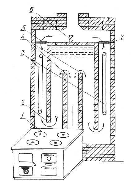 Вертикальный разрез отопительного щитка, присоединенного к металлической плите - Леноблпечь